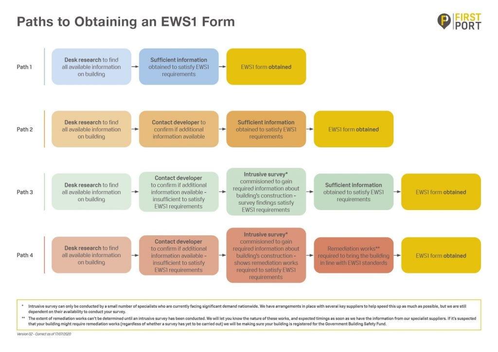 Paths to obtaining an EWS1 form | FirstPort
