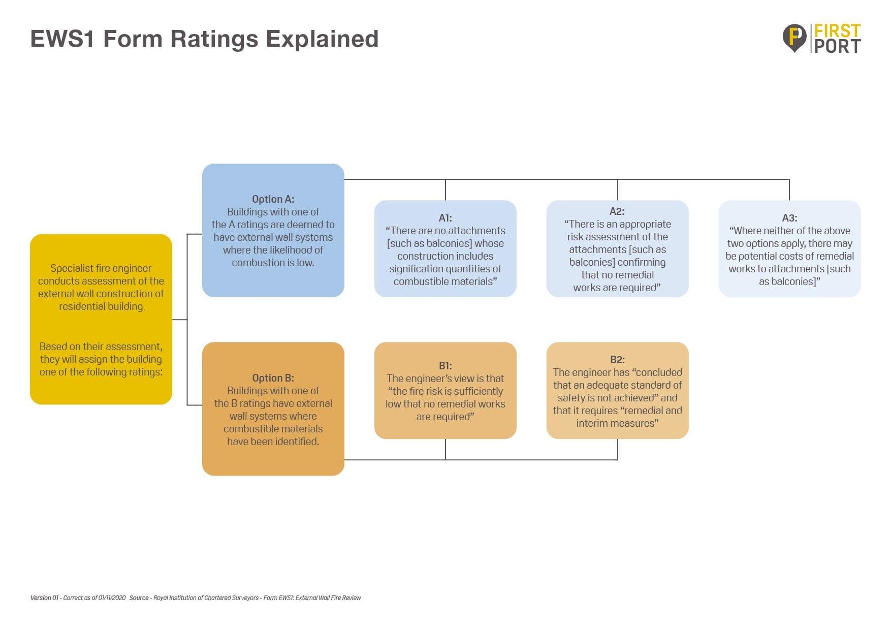 EWS1 Form rating explained flow chart